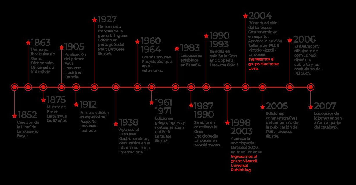 Infografia hostoria de Larousse