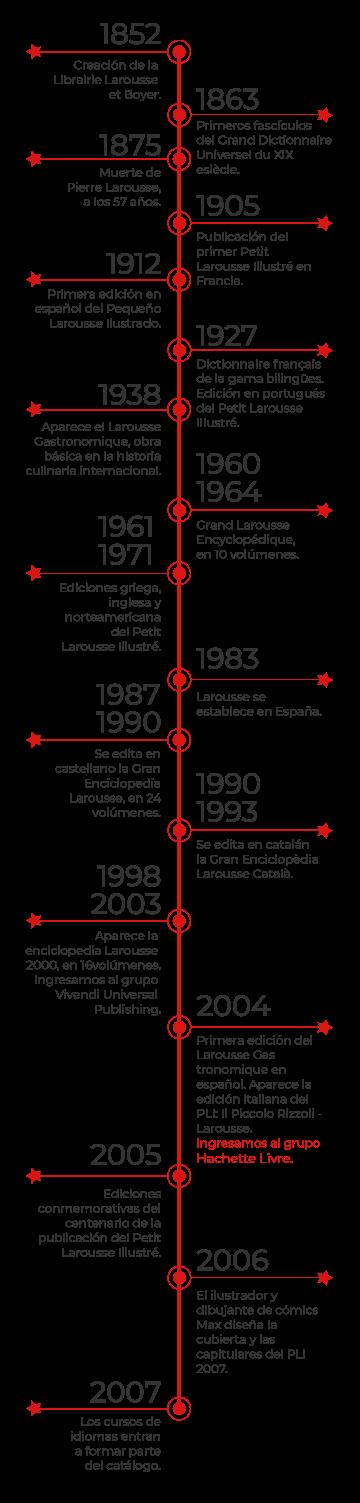 Historia de Larousse Infografia